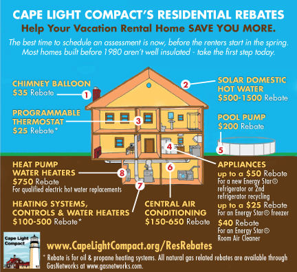Cape-Light-Compact-Energy-Projects