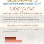 Guest Reviews Infographic