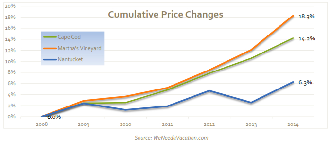 Vacation Rental Cumulative Price Changes on WeNeedaVacation.com since 2008