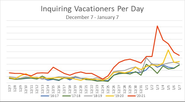 No. of individual vacationers inquiring per day