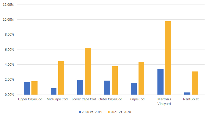 Average change in rental rates