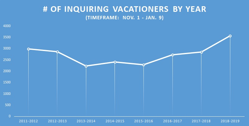 Sharp increase in vacationers during early part of booking season