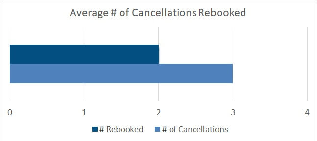How many cancellations did you receive due to COVID-19?