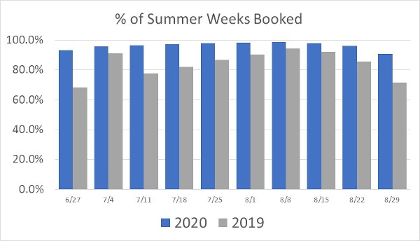 Summer vacation rental availability by week in 2020
