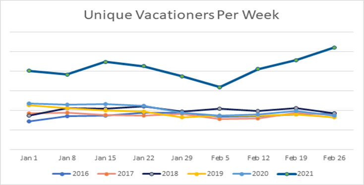 unique vacationers per week 2021