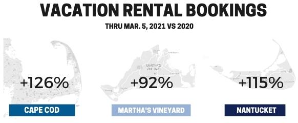 Vacation rental bookings 2021 2x increase